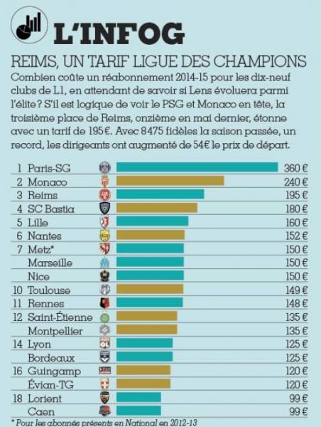 classement abonnement ligue 1 FF girondins