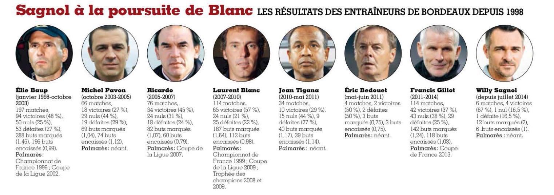 palmares bilan entraîneur Bordeaux FF