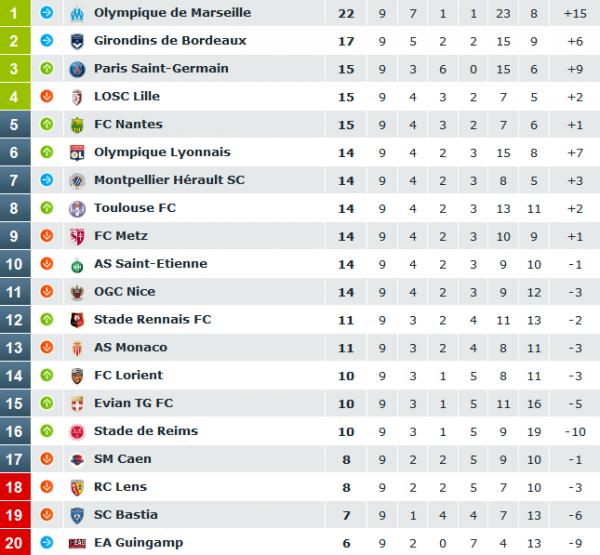 classement9emejournee20142015