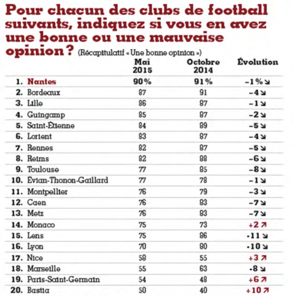 Sondage 2015 Bordeaux France Football