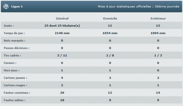 stats Llandre