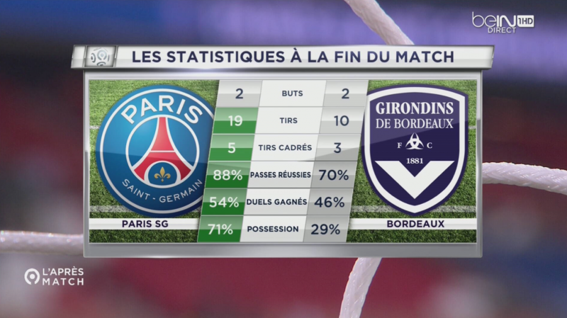 Statistiques J5 Paris