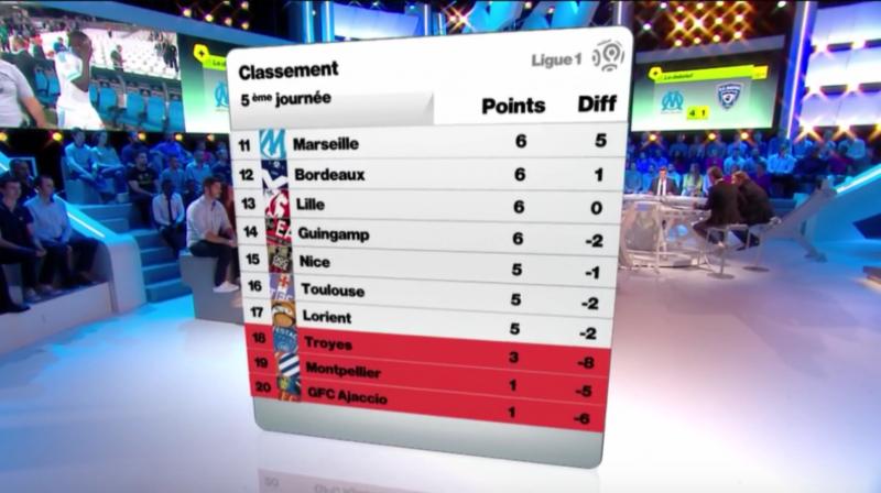 J5 classement