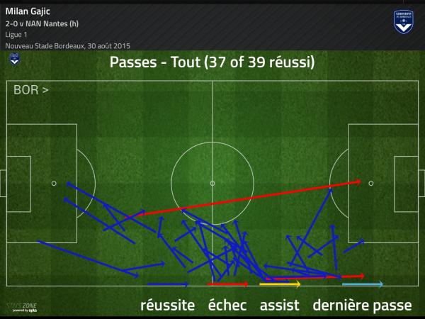 Gajic passes