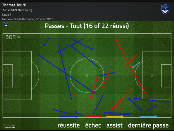 Touré passes
