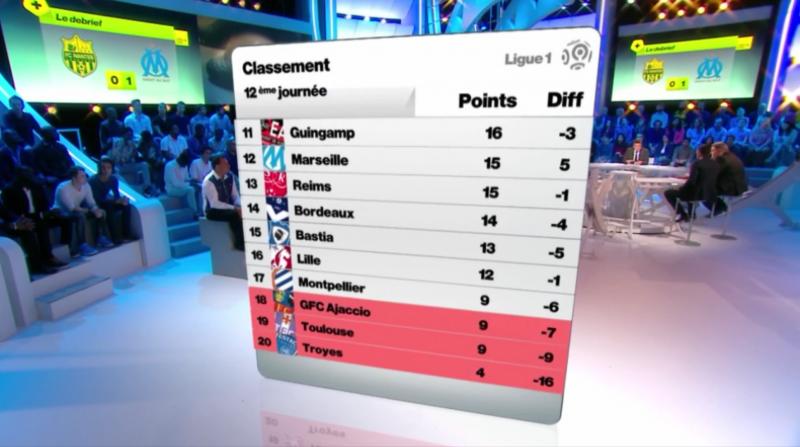 J12 classement