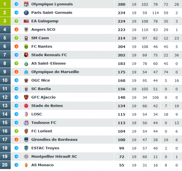 classement tribunes 2015-2016