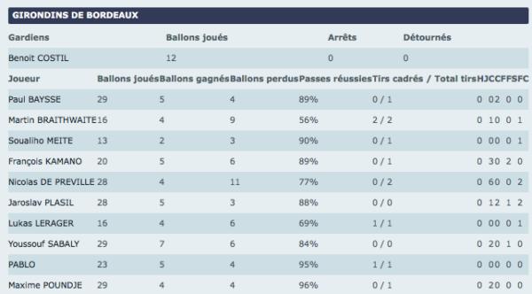 Stats Bordeaux-Nice