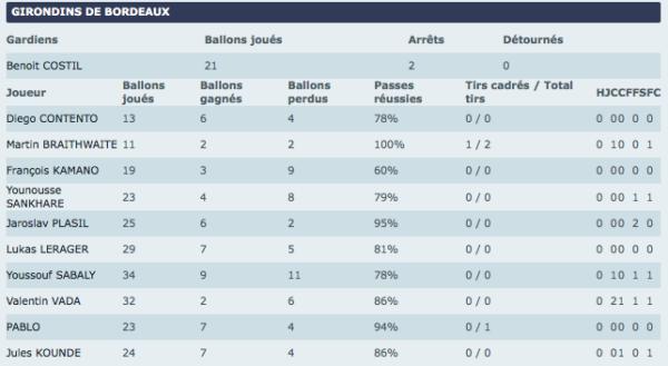 Stats Montpellier Bordeaux