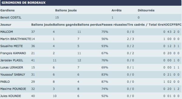 Stats Bordeaux-Toulouse