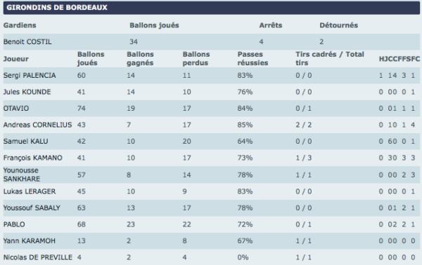 Stats FM Guingamp-Bordeaux