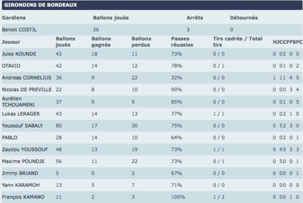Stats FM Reims-Guingamp