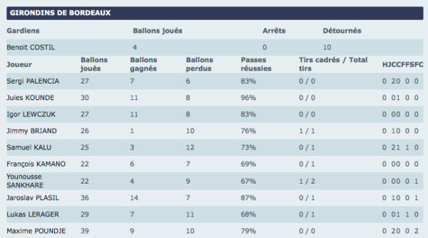 Stats MT Bordeaux-Nîmes