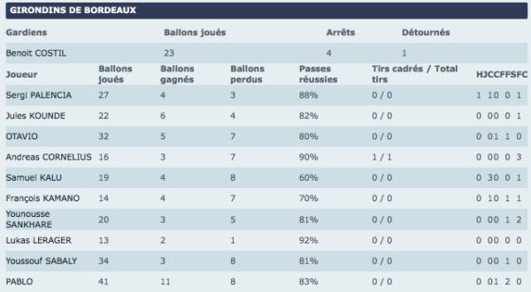 Stats MT Guingamp-Bordeaux