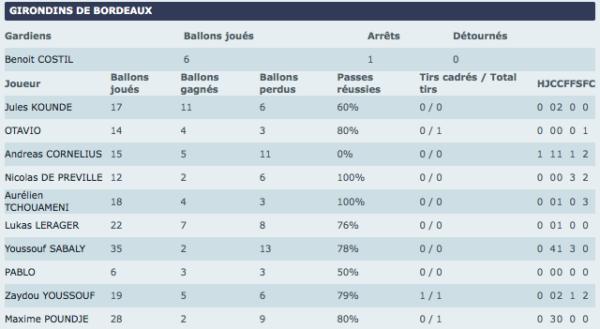 Stats MT Reims-Bordeaux