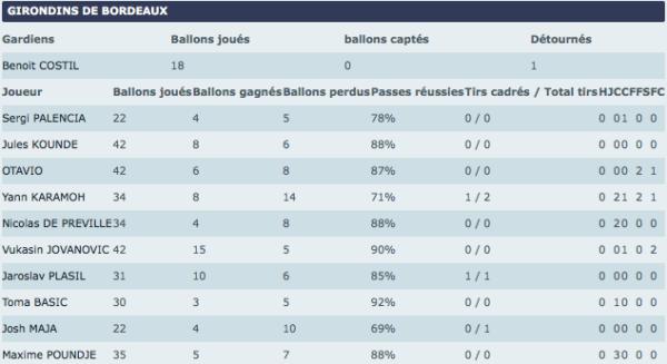 Stats MT Bordeaux-Guingamp
