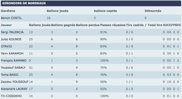 Stats MT ASSE-Bordeaux